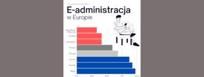 Baner e-administracja w Europie